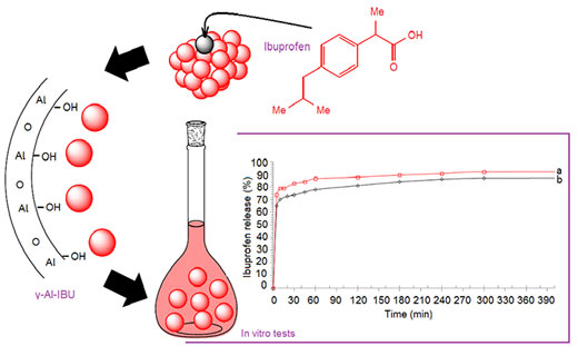 New sol-gel derived aluminum oxide-ibuprofen nanocomposite as a controlled releasing medication